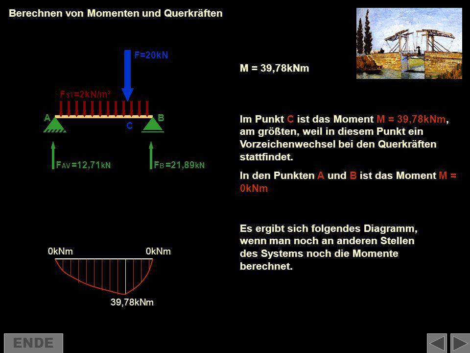Berechnen von Momenten und Querkräften F AV FBFB F=20kN F ST =2kN/m² =12,71 kN =21,89 kN C AB Im Punkt C ist das Moment M = 39,78kNm, am größten, weil