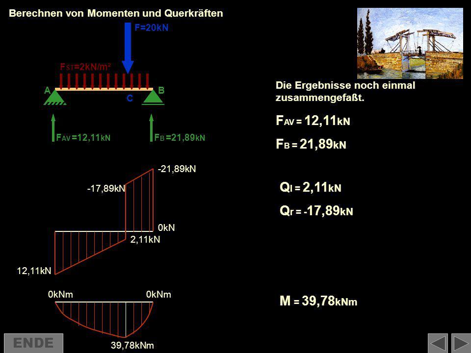 Berechnen von Momenten und Querkräften 12,11kN 2,11kN -17,89kN -21,89kN 0kN 0kNm 39,78kNm F AV FBFB F=20kN F ST =2kN/m² =12,11 kN =21,89 kN C AB Die E