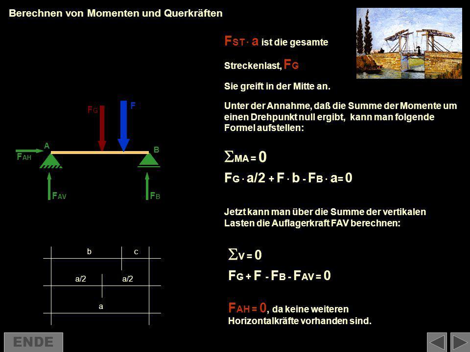 F F ST F AV FBFB A B =2kN/m =20kN a b a/2 c Berechnen von Momenten und Querkräften F = 20 kN F ST = 2 kN/m Die Brücke ist 7,00m lang.