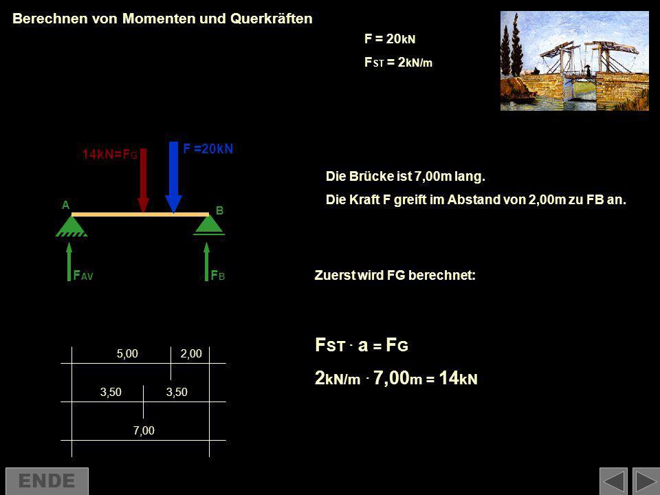 Berechnen von Momenten und Querkräften FG FG · a/2 + F · b - FB FB · a = 0 14 kN · 3,50 m + 20 kN · 5,00 m - FB FB · 7,00 m = 0 FB FB = 21,89 kN F B + F AV - F G - F = 0 21,89 kN + F AV - 14 kN - 20 kN = 0 F AV = 12,11 kN =12,11 kN =21,89 kN MA = 0 V = 0 a b a/2 c 7,00 3,50 5,002,00 F AV FBFB A B FGFG F=20kN 14kN= F AV FBFB FGFG F=20kN ENDE