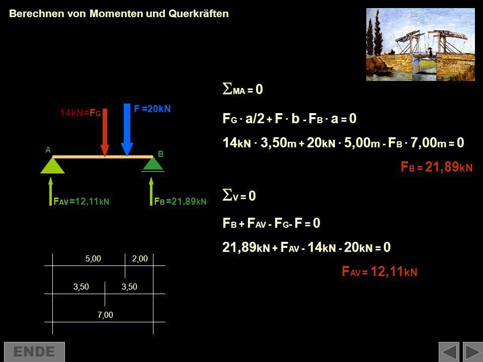 Berechnen von Momenten und Querkräften FG FG · a/2 + F · b - FB FB · a = 0 14 kN · 3,50 m + 20 kN · 5,00 m - FB FB · 7,00 m = 0 FB FB = 21,89 kN F B +
