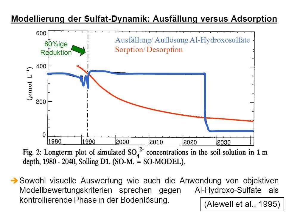 èSowohl visuelle Auswertung wie auch die Anwendung von objektiven Modellbewertungskriterien sprechen gegen Al-Hydroxo-Sulfate als kontrollierende Phase in der Bodenlösung.