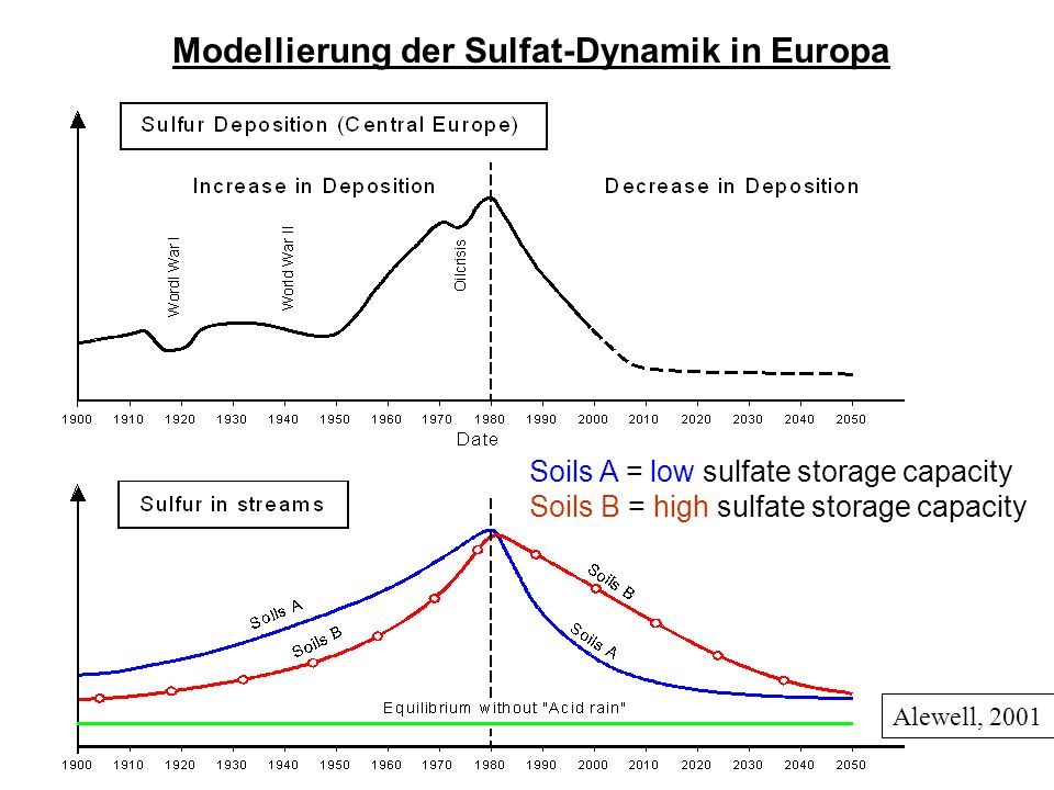 Alewell, 2001 Soils A = low sulfate storage capacity Soils B = high sulfate storage capacity Modellierung der Sulfat-Dynamik in Europa