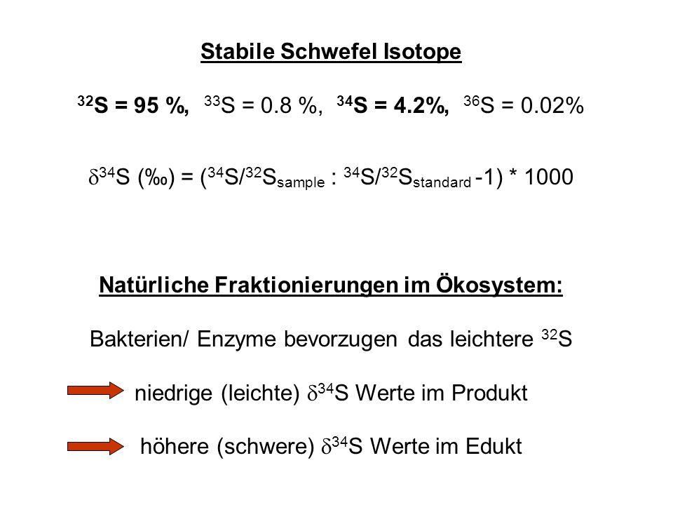 Stabile Schwefel Isotope 32 S = 95 %, 33 S = 0.8 %, 34 S = 4.2%, 36 S = 0.02% 34 S () = ( 34 S/ 32 S sample : 34 S/ 32 S standard -1) * 1000 Natürliche Fraktionierungen im Ökosystem: Bakterien/ Enzyme bevorzugen das leichtere 32 S niedrige (leichte) 34 S Werte im Produkt höhere (schwere) 34 S Werte im Edukt