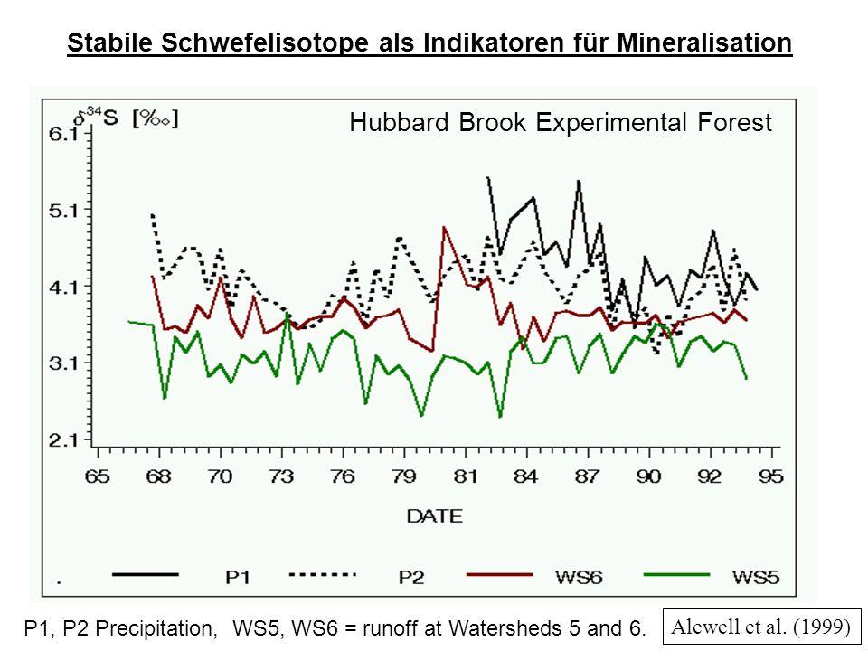 Stabile Schwefelisotope als Indikatoren für Mineralisation Hubbard Brook Experimental Forest Alewell et al.