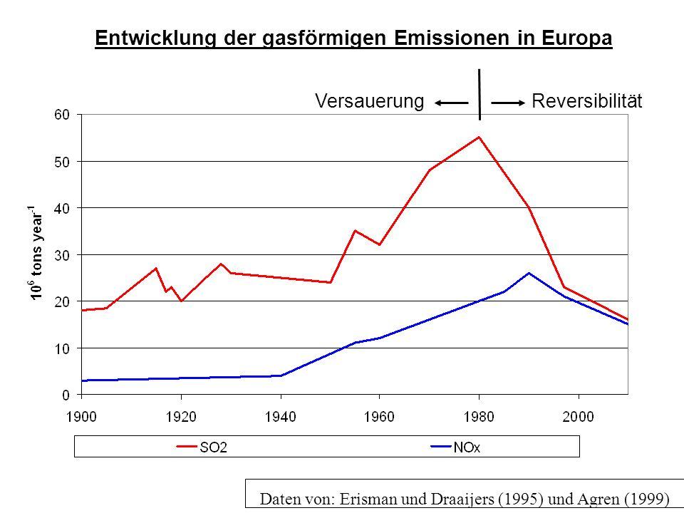 Daten von: Erisman und Draaijers (1995) und Agren (1999) VersauerungReversibilität Entwicklung der gasförmigen Emissionen in Europa