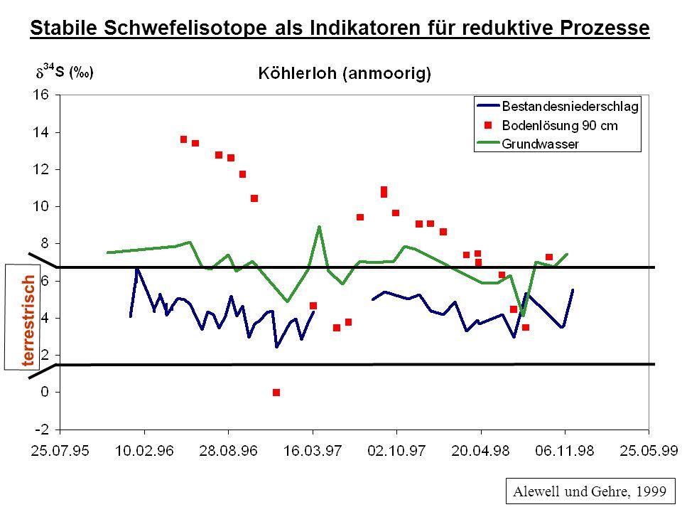 Alewell und Gehre, 1999 Stabile Schwefelisotope als Indikatoren für reduktive Prozesse terrestrisch
