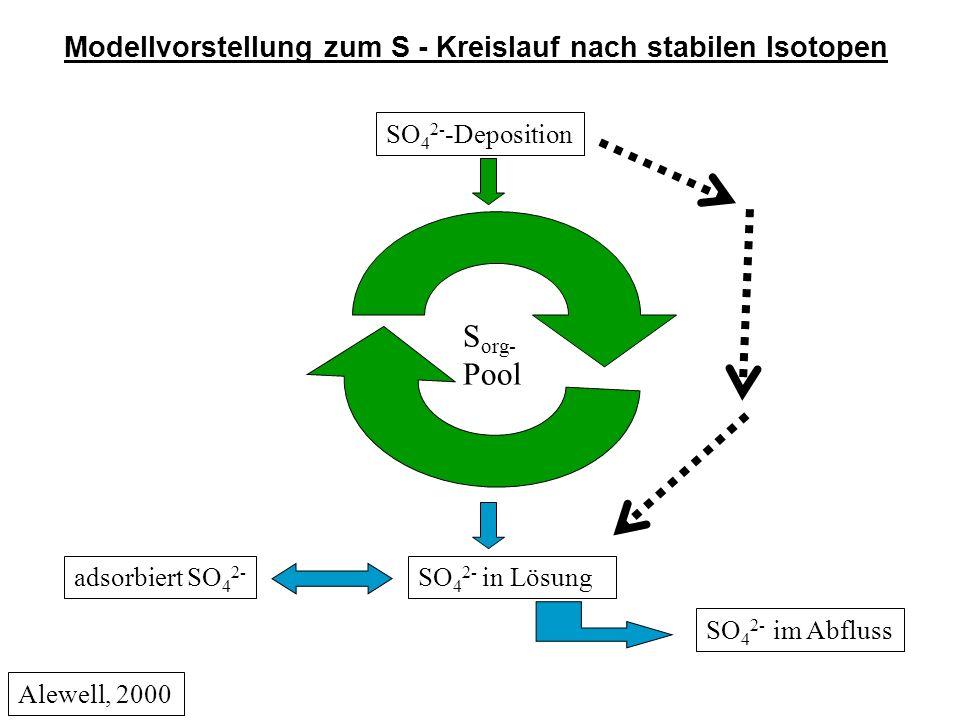 Modellvorstellung zum S - Kreislauf nach stabilen Isotopen S org- Pool SO 4 2- -Deposition SO 4 2- im Abfluss adsorbiert SO 4 2- SO 4 2- in Lösung Alewell, 2000