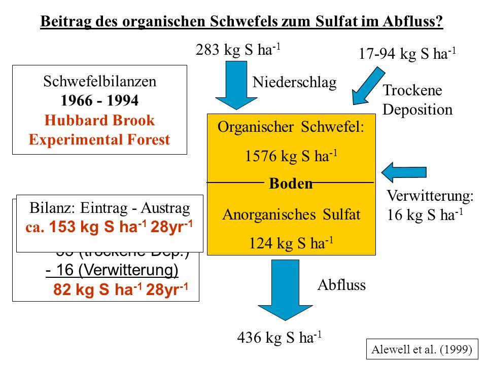 Schwefelbilanzen 1966 - 1994 Hubbard Brook Experimental Forest Bilanz: Eintrag - Austrag ca.