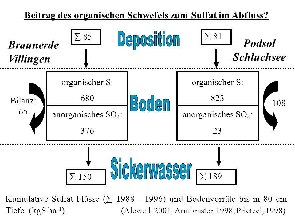 Braunerde Villingen 85 150 Bilanz: 65 Kumulative Sulfat Flüsse ( 1988 - 1996) und Bodenvorräte bis in 80 cm Tiefe (kgS ha -1 ).