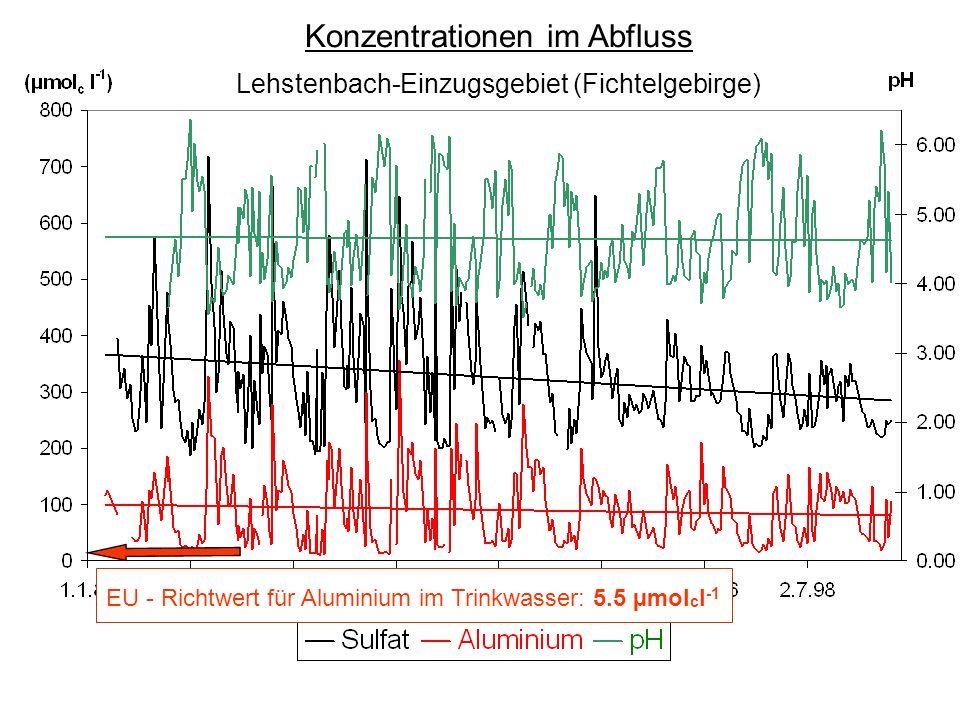EU - Richtwert für Aluminium im Trinkwasser: 5.5 µmol c l -1 Konzentrationen im Abfluss Lehstenbach-Einzugsgebiet (Fichtelgebirge)