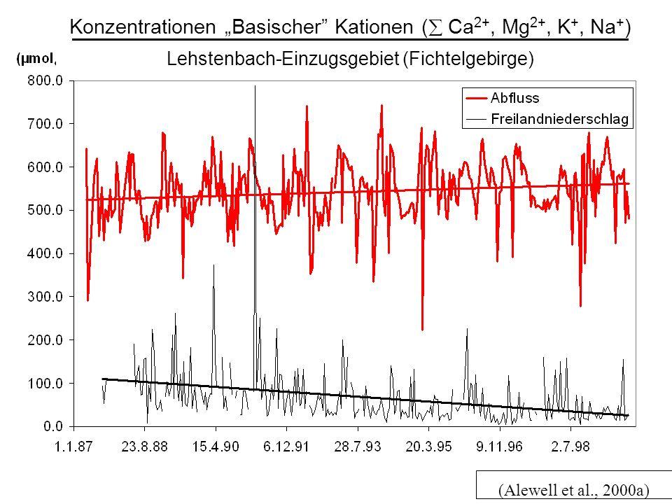 (Alewell et al., 2000a) Konzentrationen Basischer Kationen ( Ca 2+, Mg 2+, K +, Na + ) Lehstenbach-Einzugsgebiet (Fichtelgebirge)