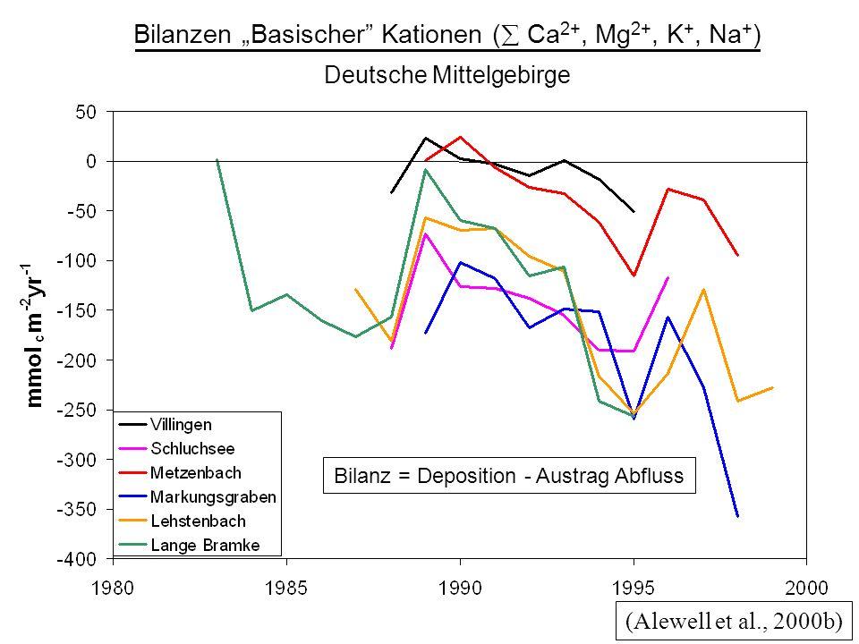 (Alewell et al., 2000b) Bilanzen Basischer Kationen ( Ca 2+, Mg 2+, K +, Na + ) Deutsche Mittelgebirge Bilanz = Deposition - Austrag Abfluss