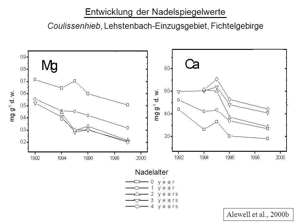 Entwicklung der Nadelspiegelwerte Coulissenhieb, Lehstenbach-Einzugsgebiet, Fichtelgebirge Alewell et al., 2000b Nadelalter
