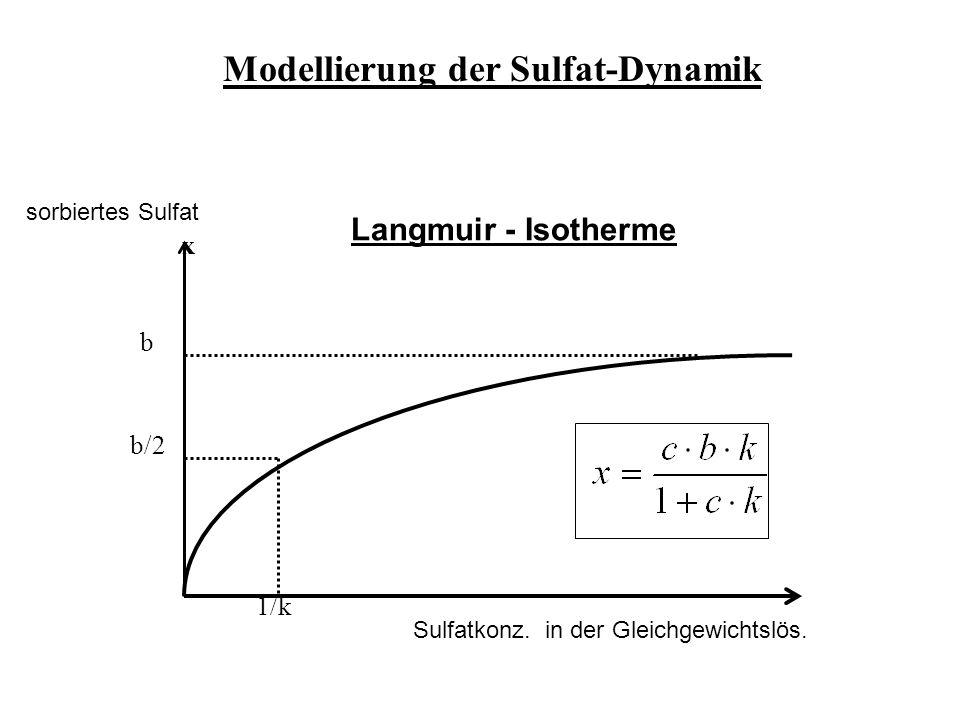 sorbiertes Sulfat Sulfatkonz. in der Gleichgewichtslös.