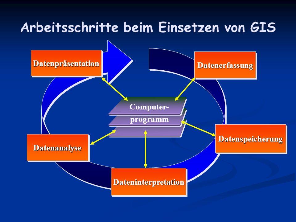 DateninterpretationDateninterpretation DatenanalyseDatenanalyse DatenspeicherungDatenspeicherung DatenerfassungDatenerfassung DatenpräsentationDatenpräsentation Arbeitsschritte beim Einsetzen von GIS Computer- programm
