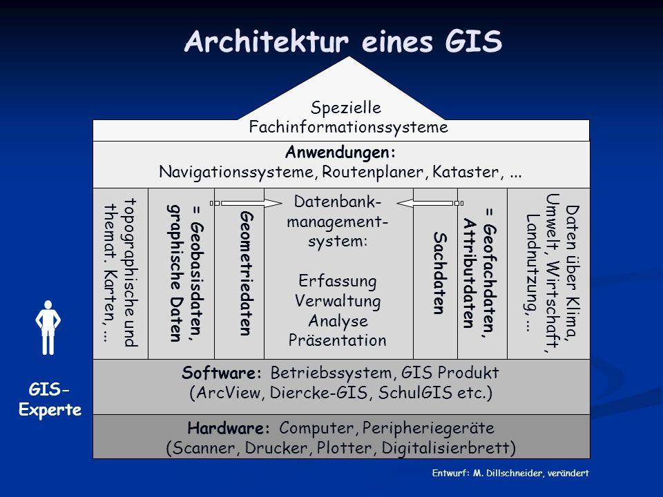 Architektur eines GIS GIS- Experte Hardware: Computer, Peripheriegeräte (Scanner, Drucker, Plotter, Digitalisierbrett) Software: Betriebssystem, GIS P