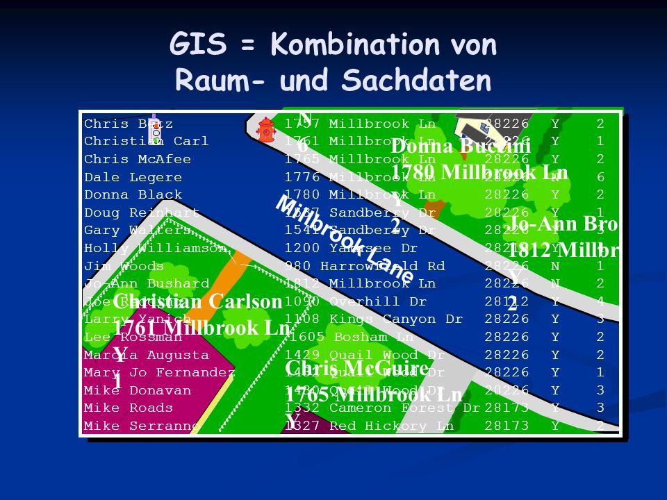 GIS = Kombination von Raum- und Sachdaten N6N6 Millbrook Lane Donna Buccini 1780 Millbrook Ln Y 2 Jo-Ann Bro 1812 Millbr Y 2 Chris McGuire 1765 Millbr