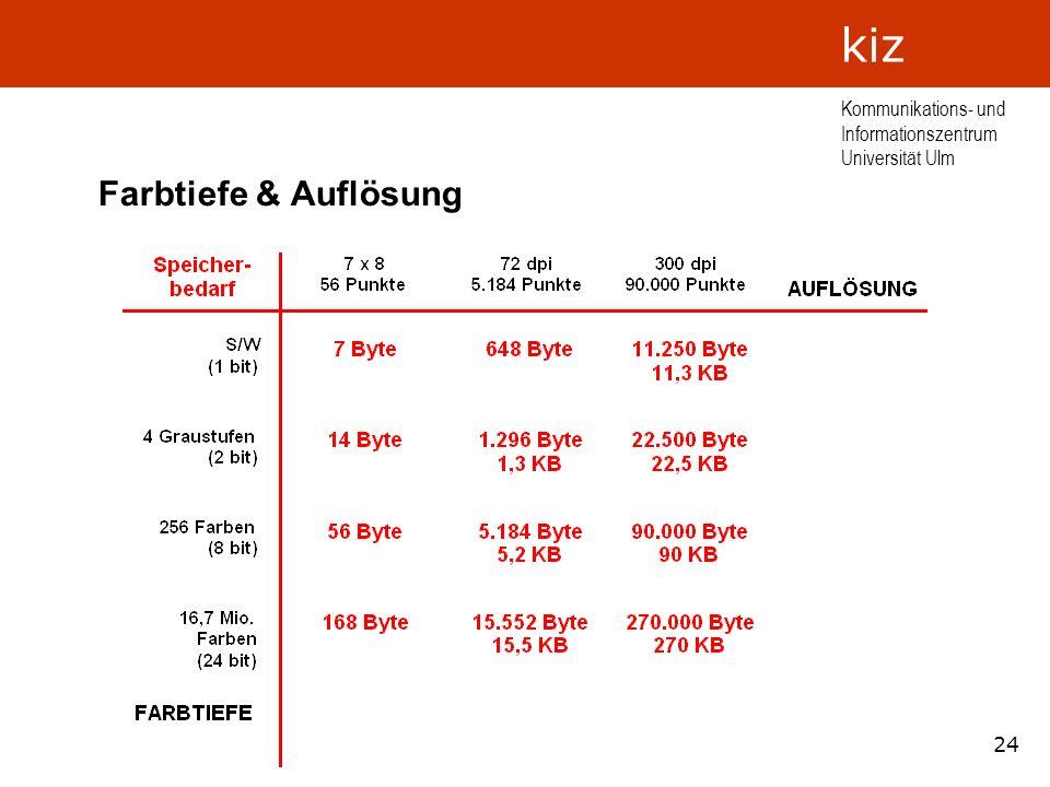 24 Kommunikations- und Informationszentrum Universität Ulm kiz Farbtiefe & Auflösung