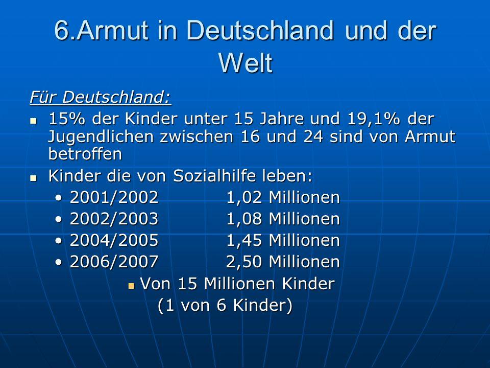 6.Armut in Deutschland und der Welt Für Deutschland: 15% der Kinder unter 15 Jahre und 19,1% der Jugendlichen zwischen 16 und 24 sind von Armut betrof