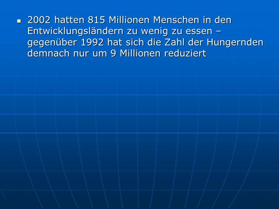 2002 hatten 815 Millionen Menschen in den Entwicklungsländern zu wenig zu essen – gegenüber 1992 hat sich die Zahl der Hungernden demnach nur um 9 Mil
