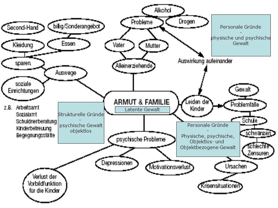 Strukturelle Gründe - psychische Gewalt objektlos Personale Gründe - physische und psychische Gewalt Personale Gründe - Physische, psychische, Objektl