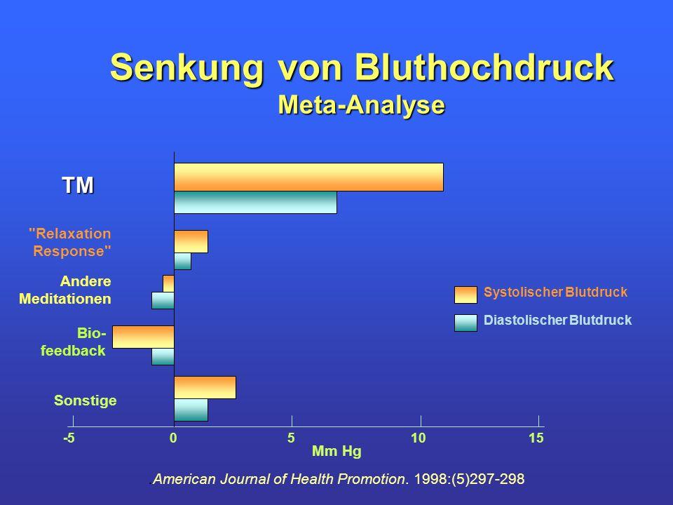 Senkung von Bluthochdruck Meta-Analyse TM Andere Meditationen