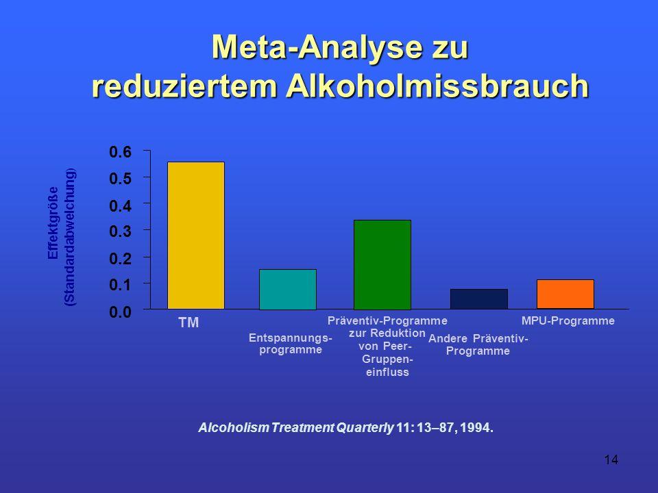 14 Meta-Analyse zu reduziertem Alkoholmissbrauch reduziertem Alkoholmissbrauch Effektgröße (Standardabweichung ) 0.0 0.1 0.2 0.3 0.4 0.5 0.6 TM Entspa