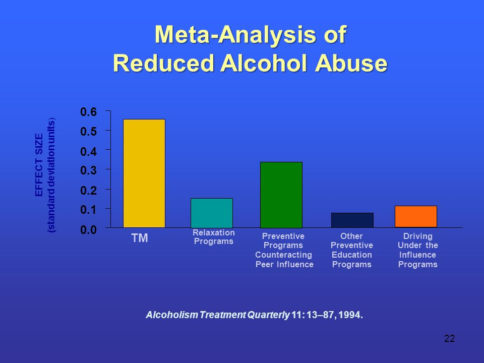 22 Meta-Analysis of Reduced Alcohol Abuse Reduced Alcohol Abuse EFFECT SIZE (standard deviation units ) 0.0 0.1 0.2 0.3 0.4 0.5 0.6 TM Relaxation Programs Preventive Programs Counteracting Peer Influence Driving Under the Influence Programs Alcoholism Treatment Quarterly 11: 13–87, 1994.