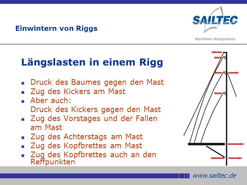 www.sailtec.de Einwintern von Riggs Stauchdruck in einem Rigg Das Stehende Gut verursacht Stauchdruck Ein Rigg mit nur einer Saling hat höheren Stauchdruck als ein Rigg mit mehreren Salingen Auch das laufende Gut verursacht Stauchdruck