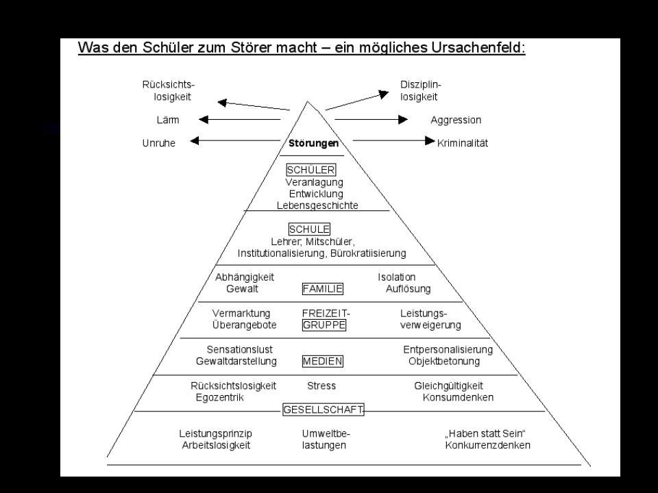Welche Life Skills führen zu psychosozialer Kompetenz? Interaktion und Kommunikation Umgang mit Gefühlen Entscheidungsfindung und Problemlösung Selbst