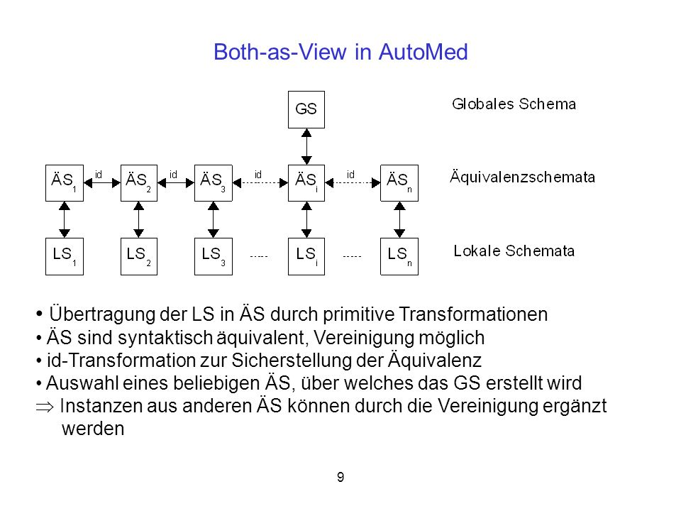 9 Both-as-View in AutoMed Übertragung der LS in ÄS durch primitive Transformationen ÄS sind syntaktisch äquivalent, Vereinigung möglich id-Transformat