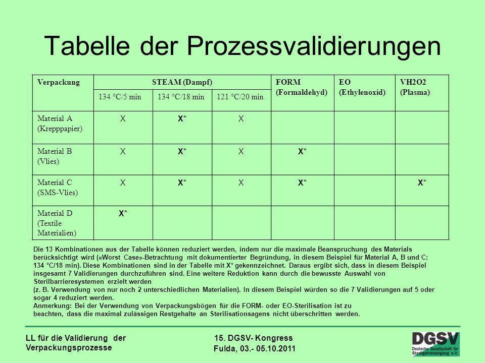 LL für die Validierung der Verpackungsprozesse 15. DGSV- Kongress Fulda, 03.- 05.10.2011 Tabelle der Prozessvalidierungen VerpackungSTEAM (Dampf)FORM