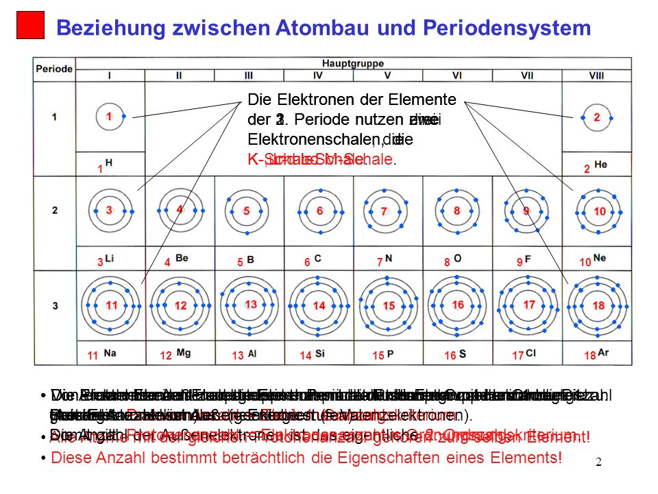 2 Von einem Element zum anderen nimmt die Protonenanzahl um 1 zu. Die Protonenanzahl ist das eigentliche 1. Ordnungskriterium. Alle Atome mit der glei