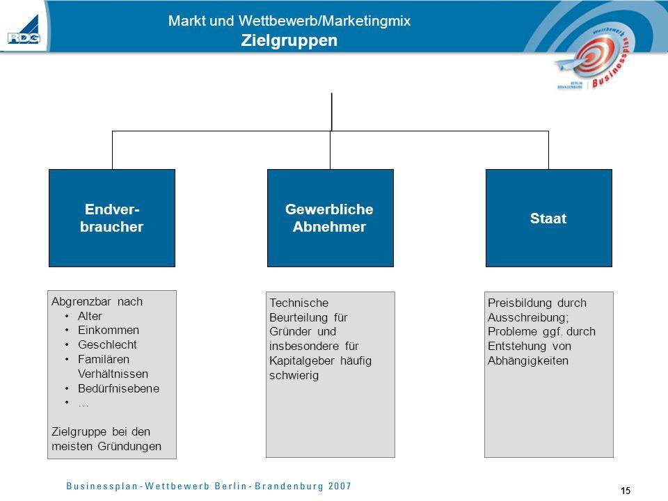 15 Markt und Wettbewerb/Marketingmix Zielgruppen Endver- braucher Gewerbliche Abnehmer Staat Abgrenzbar nach Alter Einkommen Geschlecht Familären Verh