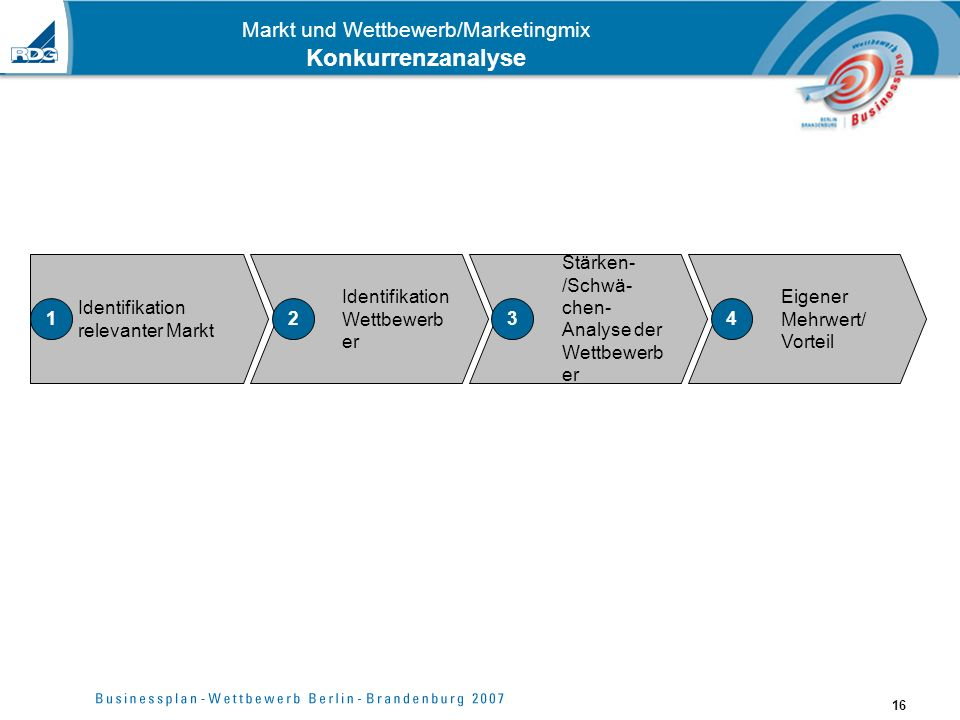 16 Markt und Wettbewerb/Marketingmix Konkurrenzanalyse Identifikation relevanter Markt 1 Identifikation Wettbewerb er 2 Stärken- /Schwä- chen- Analyse der Wettbewerb er 3 Eigener Mehrwert/ Vorteil 4