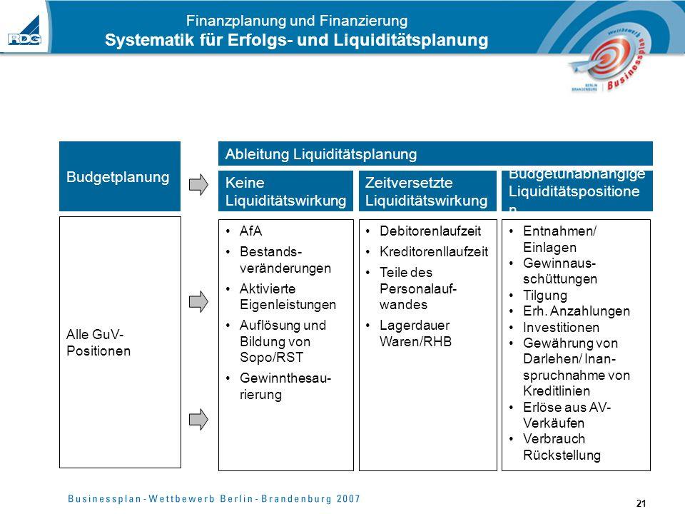 21 Finanzplanung und Finanzierung Systematik für Erfolgs- und Liquiditätsplanung Budgetplanung Alle GuV- Positionen Keine Liquiditätswirkung AfA Besta