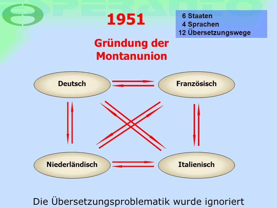 DeutschFranzösisch 6 Staaten 4 Sprachen 12 Übersetzungswege NiederländischItalienisch 1951 Gründung der Montanunion Die Übersetzungsproblematik wurde