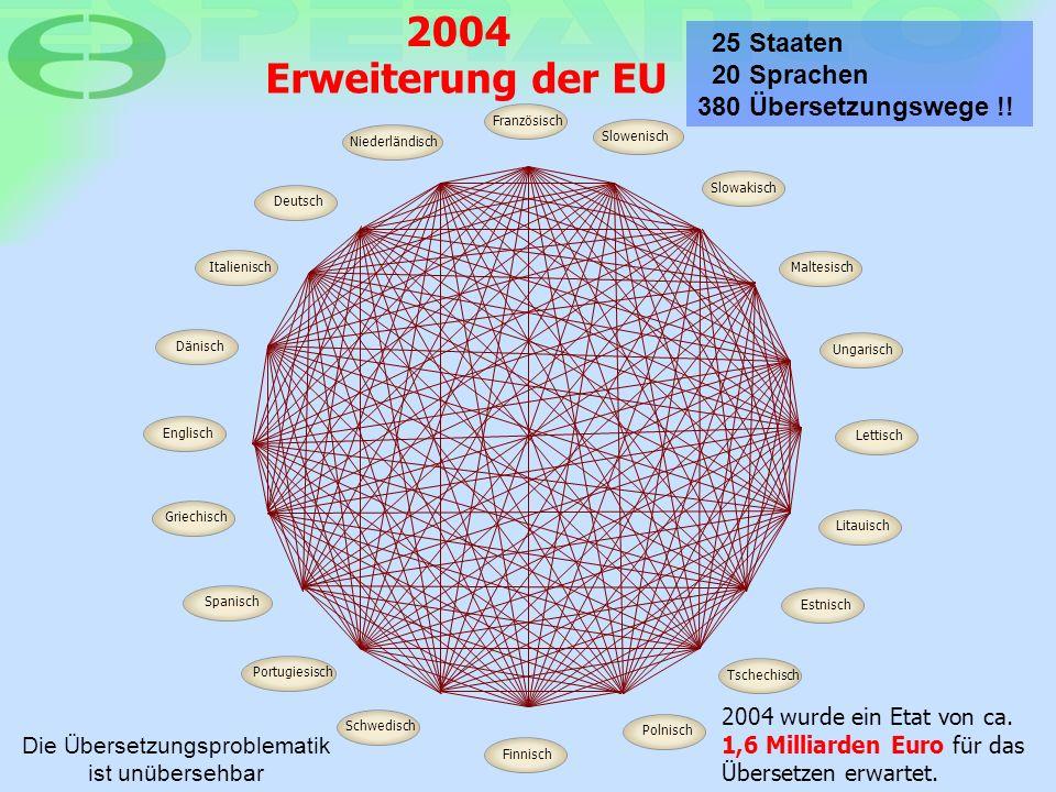 25 Staaten 20 Sprachen 380 Übersetzungswege !! 2004 FranzösischNiederländischDeutschItalienischDänischEnglischSpanischGriechischPortugiesischSlowenisc