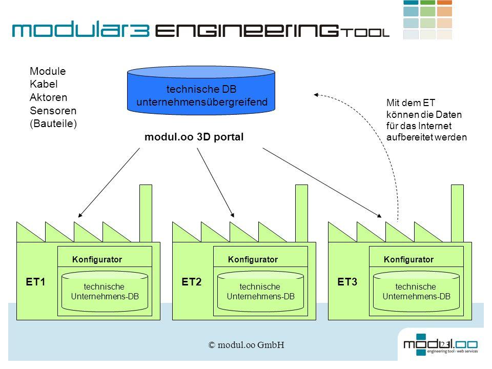 © modul.oo GmbH23 modul.oo 3D portal technische DB unternehmensübergreifend Module Kabel Aktoren Sensoren (Bauteile) Mit dem ET können die Daten für d