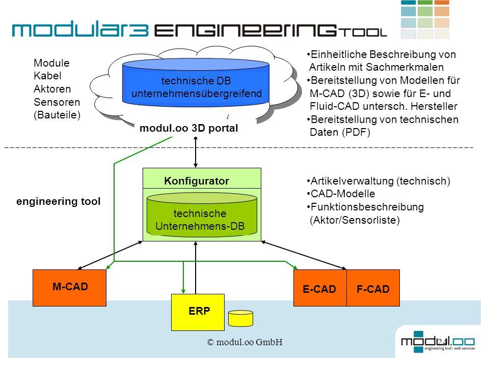 © modul.oo GmbH24 Artikelverwaltung (technisch) CAD-Modelle Funktionsbeschreibung (Aktor/Sensorliste) M-CAD E-CAD ERP technische Unternehmens-DB Einhe