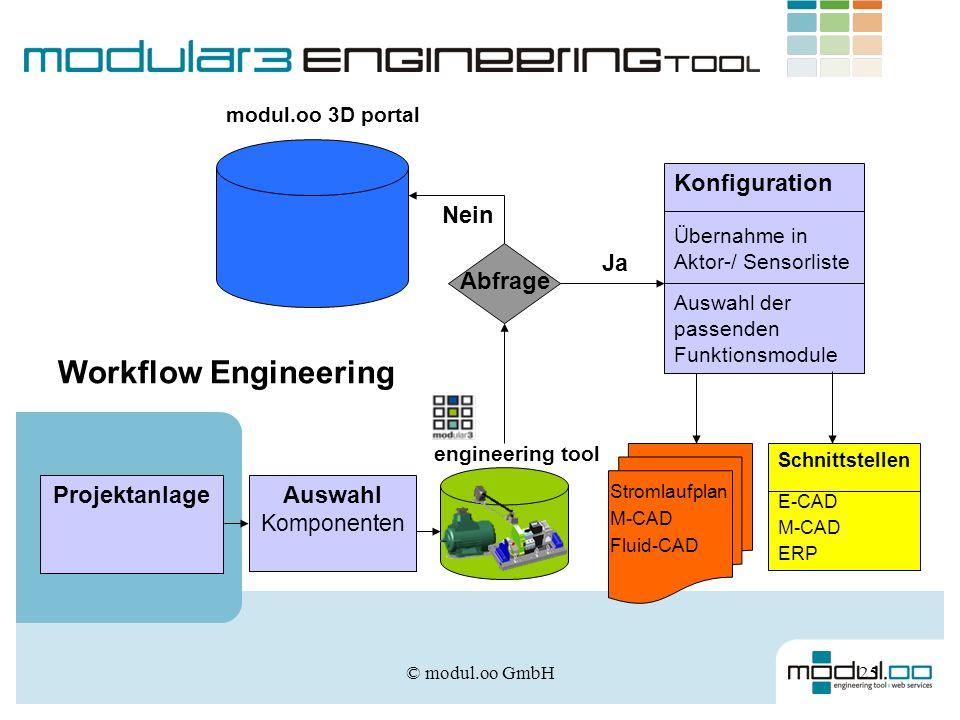 © modul.oo GmbH25 Konfiguration Übernahme in Aktor-/ Sensorliste Auswahl der passenden Funktionsmodule Projektanlage Abfrage Ja Nein Schnittstellen E-