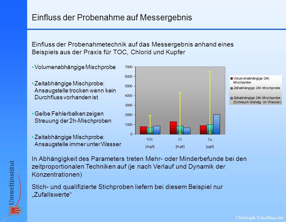 Christoph Scheffknecht Einfluss der Probenahme auf Messergebnis Volumenabhängige Mischprobe Einfluss der Probenahmetechnik auf das Messergebnis anhand