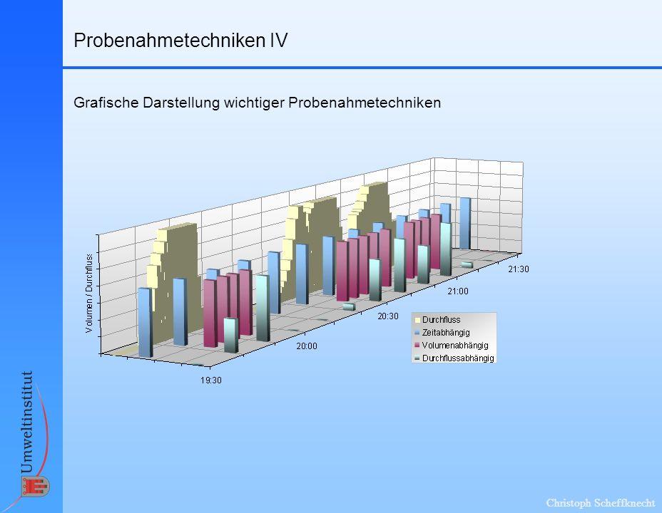 Christoph Scheffknecht Probenahmetechniken IV Grafische Darstellung wichtiger Probenahmetechniken