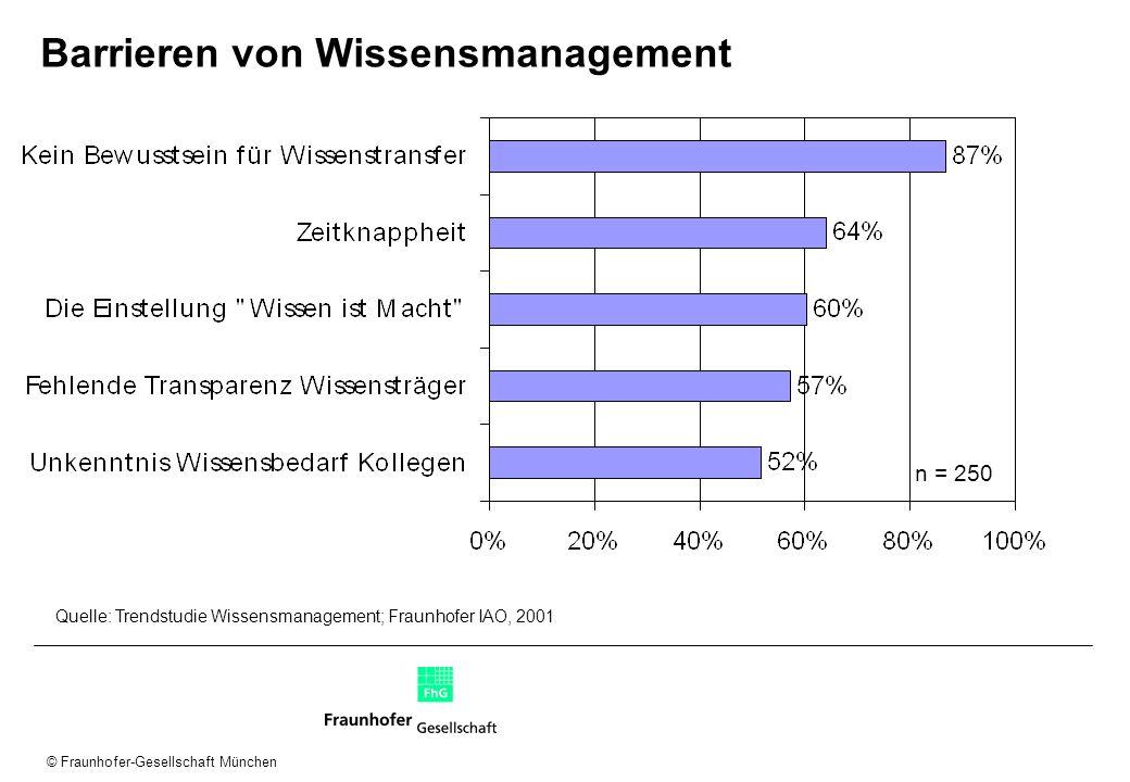 © Fraunhofer-Gesellschaft München Barrieren von Wissensmanagement n = 250 Quelle: Trendstudie Wissensmanagement; Fraunhofer IAO, 2001