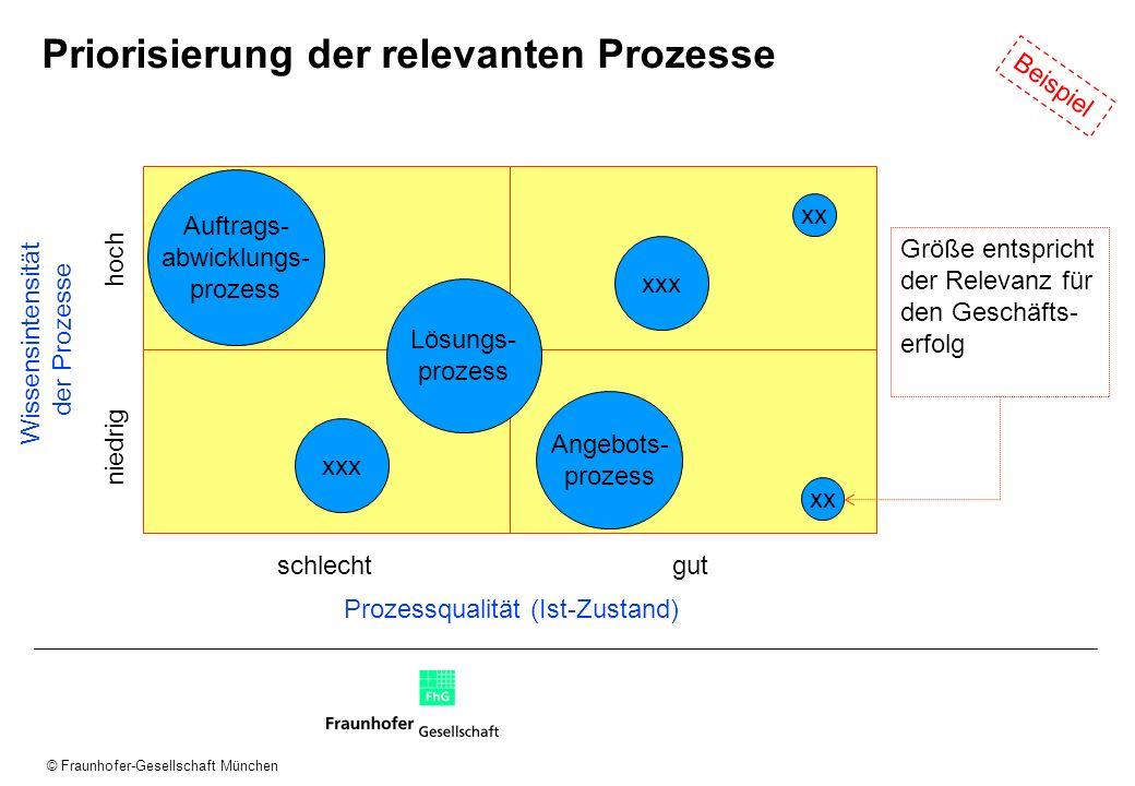 © Fraunhofer-Gesellschaft München Priorisierung der relevanten Prozesse niedrig Wissensintensität der Prozesse Lösungs- prozess xxx xx Auftrags- abwic