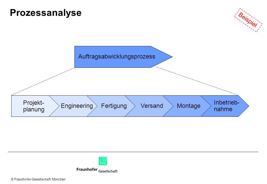 © Fraunhofer-Gesellschaft München Prozessanalyse Projekt- planung EngineeringFertigungVersandMontage Inbetrieb- nahme Auftragsabwicklungsprozess Beisp