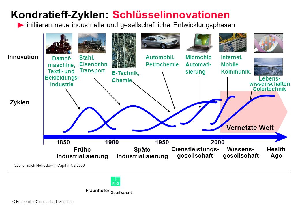 © Fraunhofer-Gesellschaft München Vernetzte Welt 190019502000 Stahl, Eisenbahn, Transport Internet, Mobile Kommunik. Zyklen Frühe Industrialisierung 1