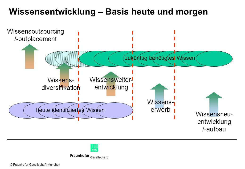 © Fraunhofer-Gesellschaft München Wissensentwicklung – Basis heute und morgen Wissensoutsourcing /-outplacement Wissensweiter- entwicklung Wissens- er