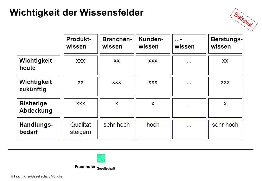 © Fraunhofer-Gesellschaft München Wichtigkeit der Wissensfelder Wichtigkeit heute Wichtigkeit zukünftig Bisherige Abdeckung Handlungs- bedarf xxx xx x